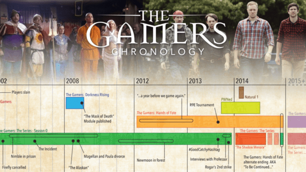 The Gamers Timeline